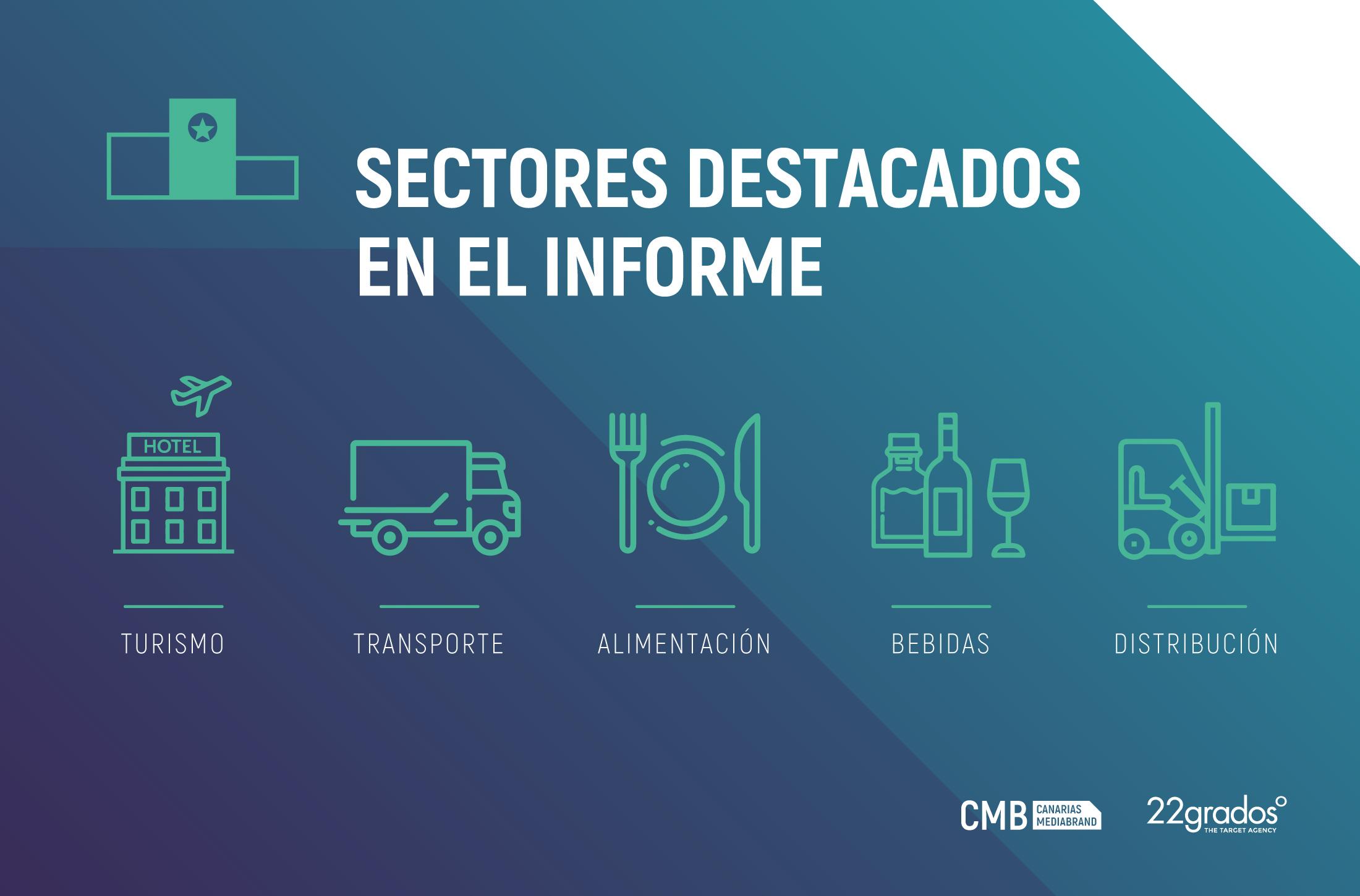 Las marcas canarias de los sectores Turismo y Transportes, las que mejor gestionan su presencia online