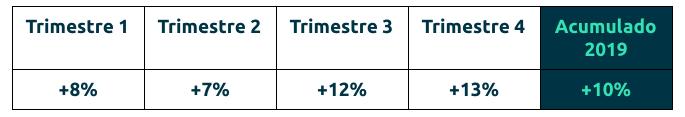 aumentar-ventas-table
