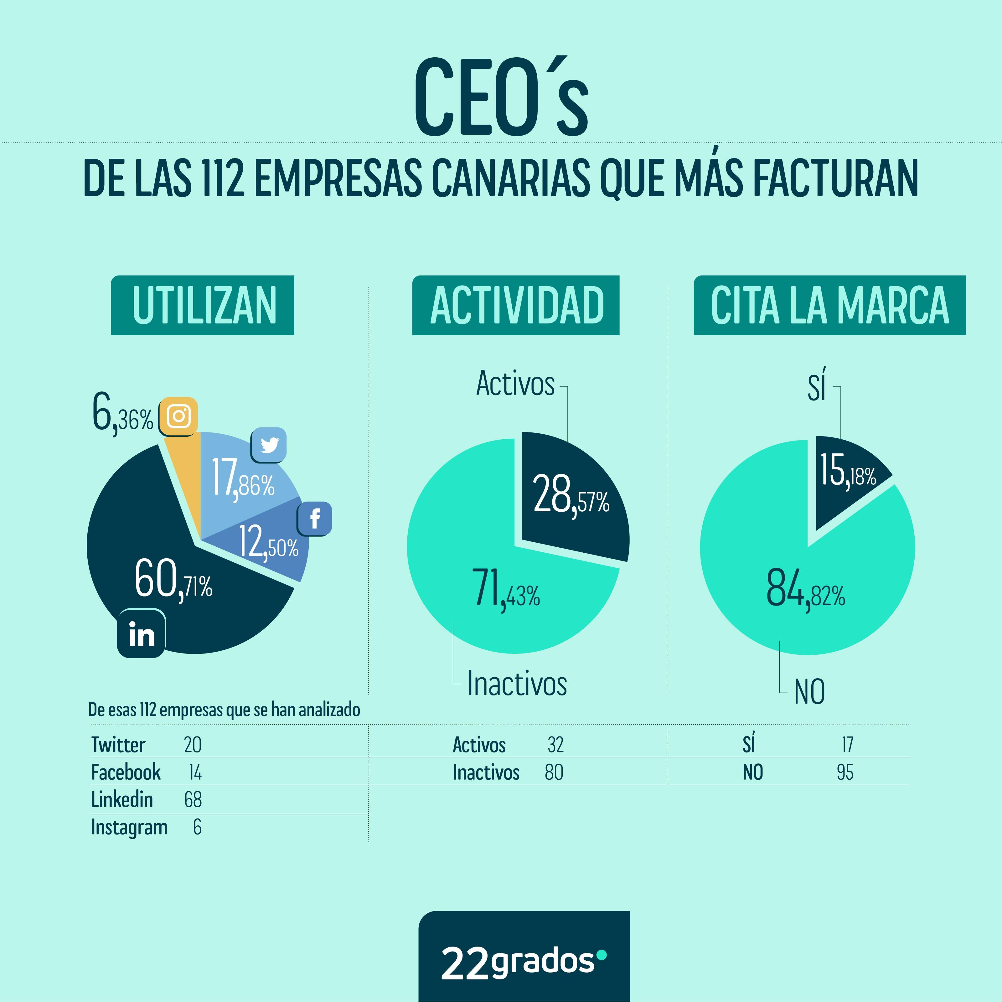 CEOS Stats