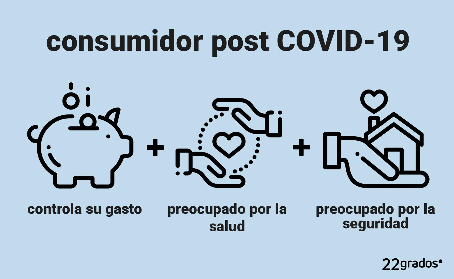 Así es el consumidor post COVID19