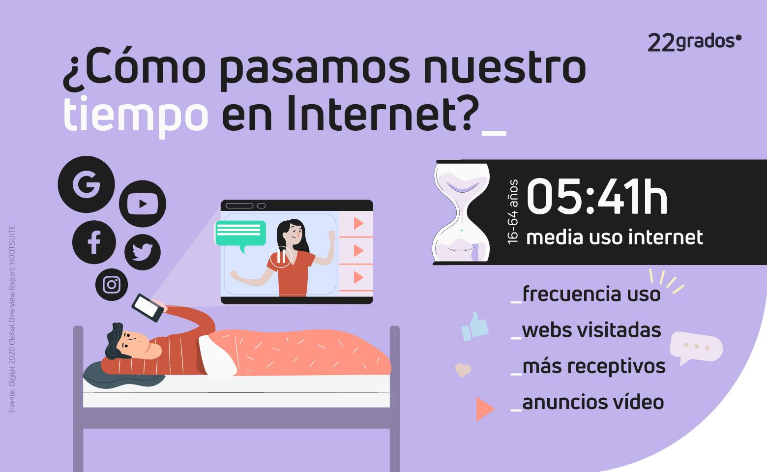 ¿Cómo pasamos nuestro tiempo en Internet?