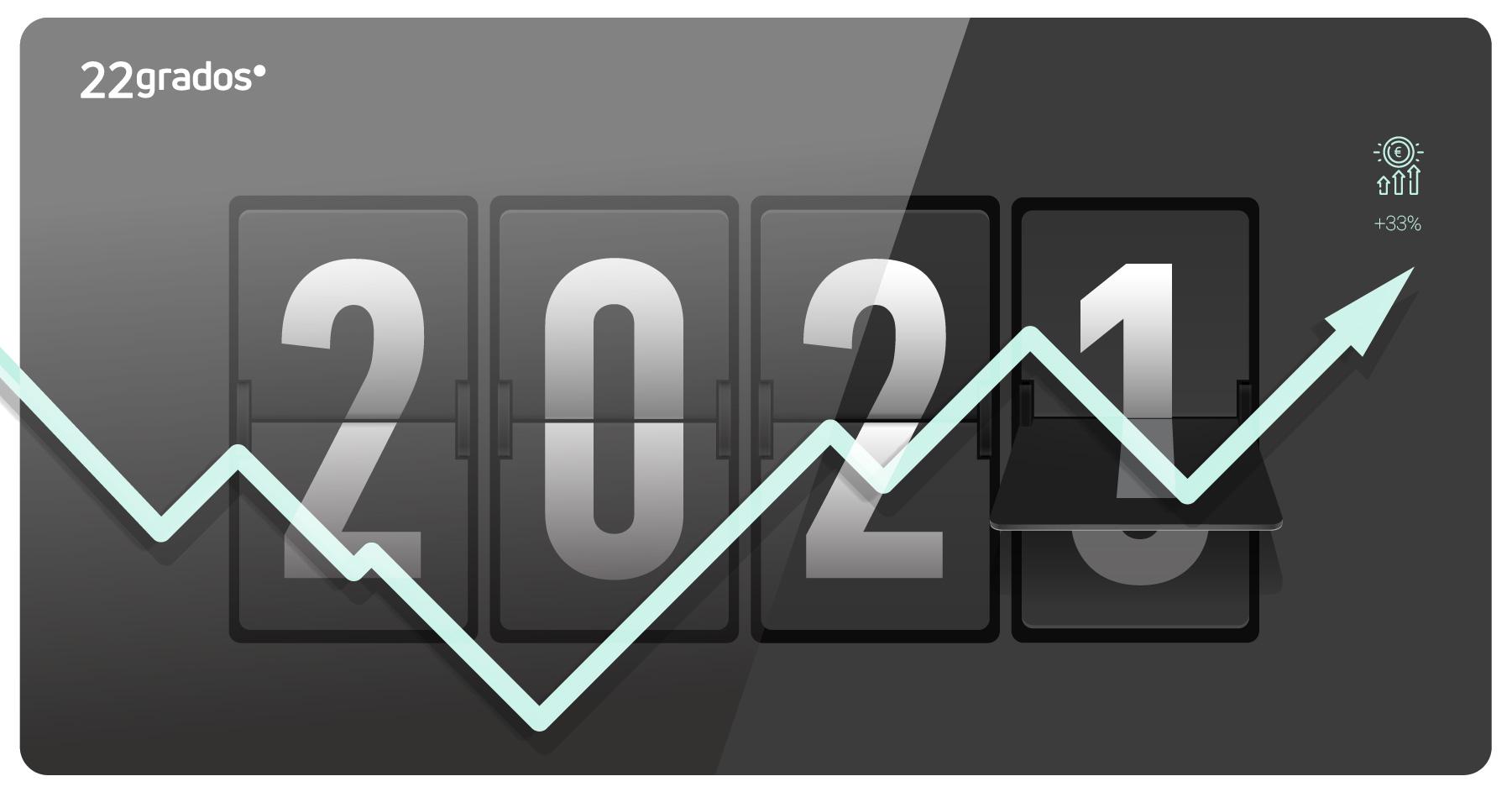 Cerramos 2020 creciendo un 33% en facturación