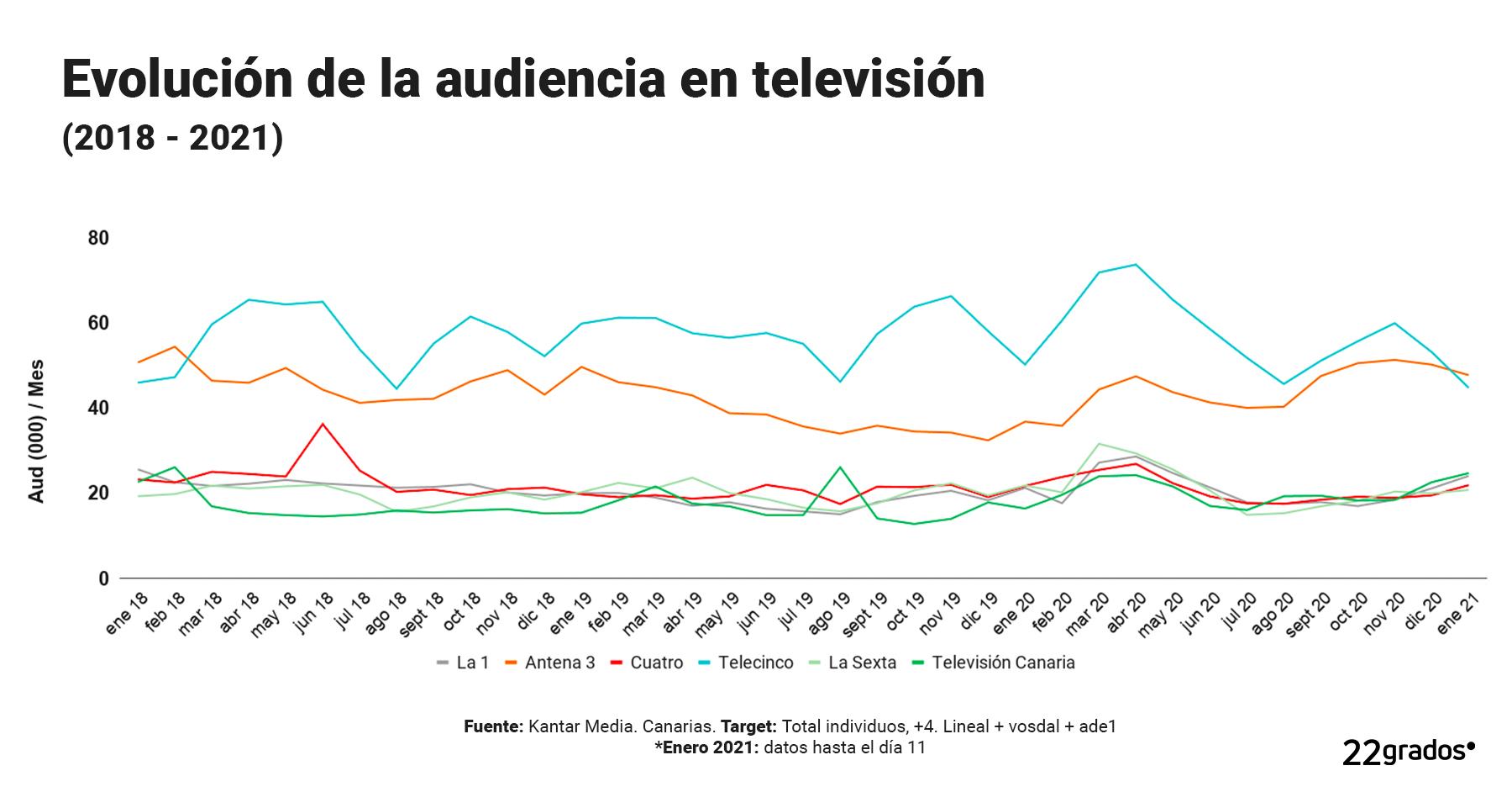 Evolución de la audiencia en televisión <br> (2018 – 2021)