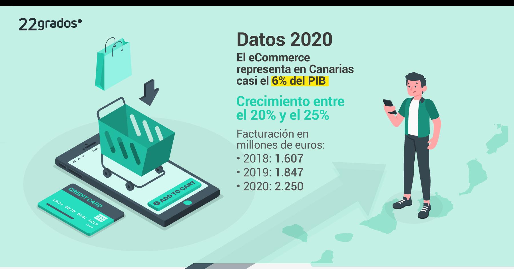 El eCommerce creció en Canarias durante el 2020 y hoy supone casi el 6% del PIB