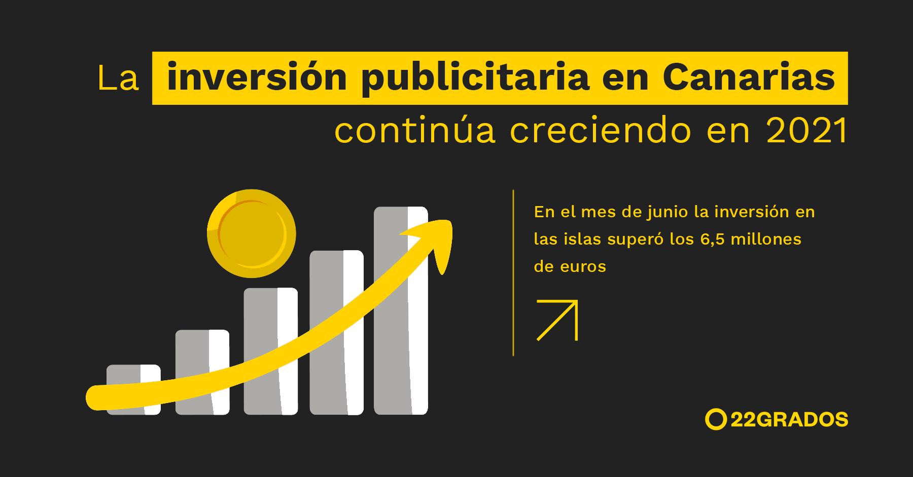 La inversión publicitaria en Canarias continúa creciendo en 2021