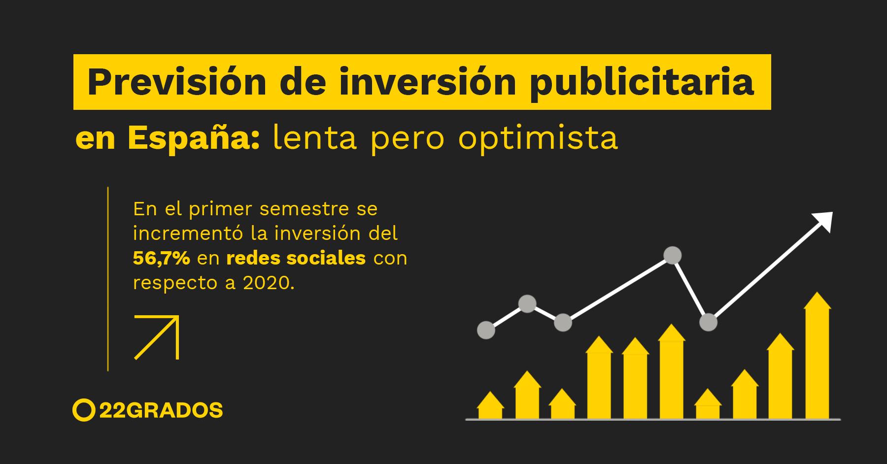 La previsión de inversión publicitaria en España: lenta pero optimista